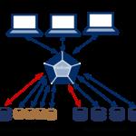 ขั้นตอนการติดตั้ง MariaDB MaxScale  บน CentOS 7